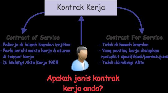 kontrak kerja anda