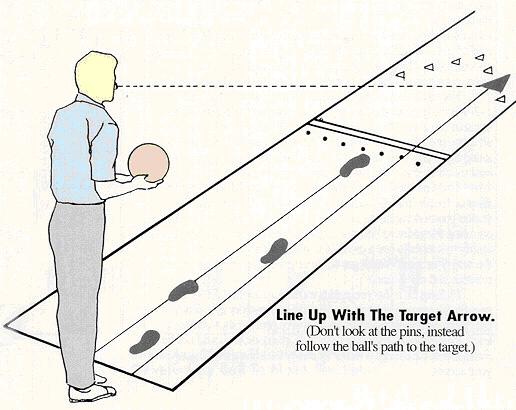 Teknik Bowling Teknik Asas Bermain Bowling – Bahagian 2