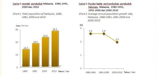 dululainsekaranglain - population malaysia