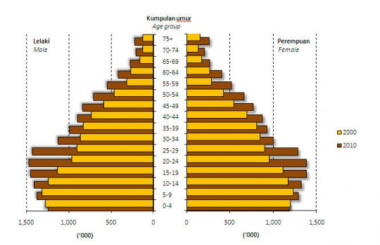 dululainsekaranglain - statistik