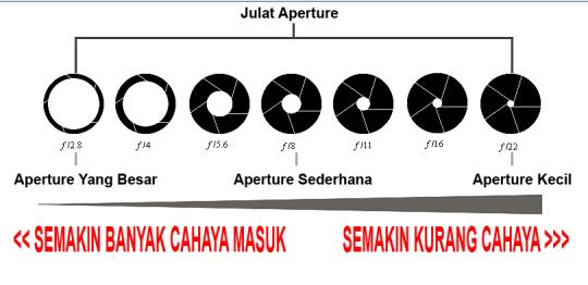 Aperture 540x262 Asas Fotografi – Memahami Aperture Dan Shutter Speed