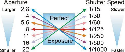 aperture v shutter speed Asas Fotografi – Memahami Aperture Dan Shutter Speed