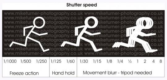 penerangan shutter speeds 540x260 Asas Fotografi – Memahami Aperture Dan Shutter Speed
