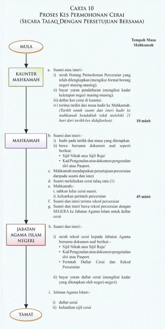 talaq 540x1077 Tinjauan Penceraian Islam