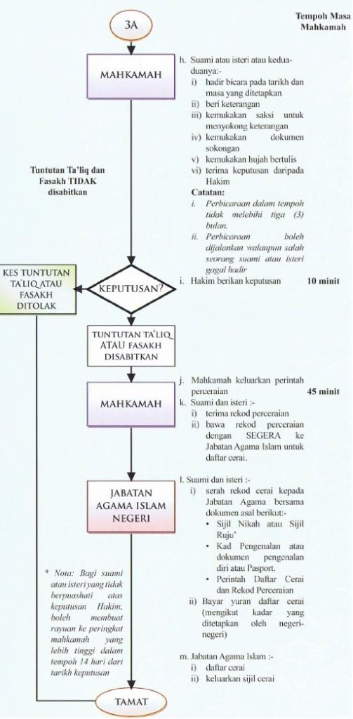 taliq 2 503x1024 Tinjauan Penceraian Islam