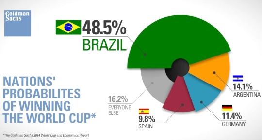 world cup 2014 prediction
