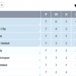 The Premier League Top Four