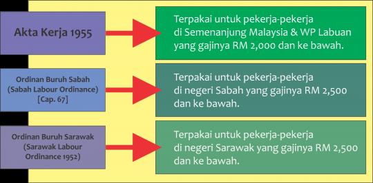 akta dan ordinan buruh
