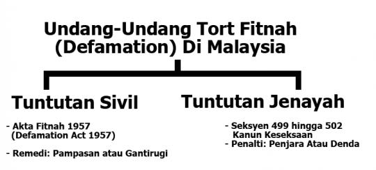 undang-undang-fitnah-2