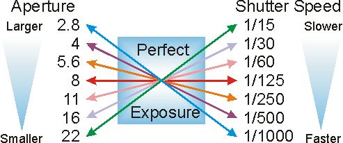 aperture v shutter speed