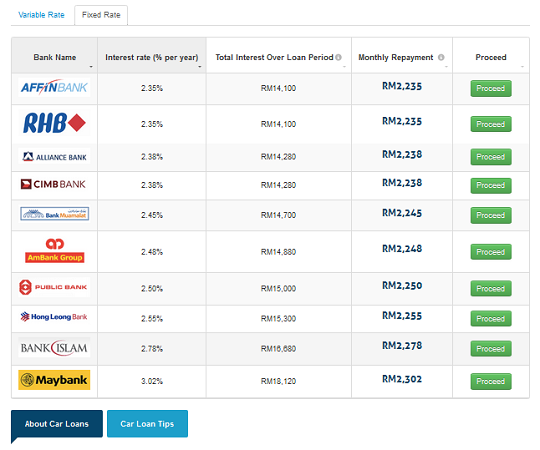loan rate