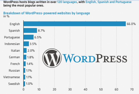 wordpress blog v language