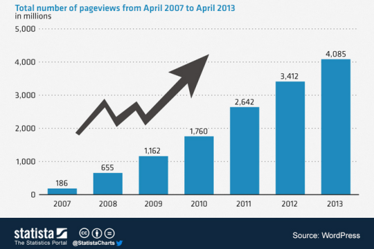 wordpress page views