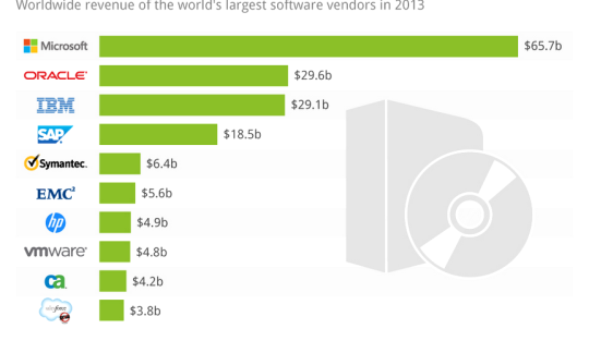 Microsoft Remains the World's No. 1 Software Maker