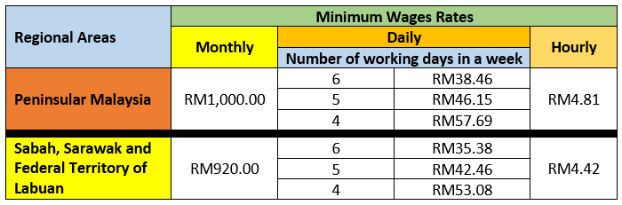 Minimum Wages 2016