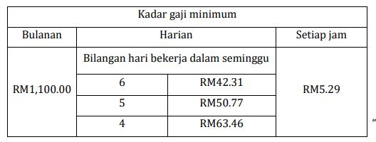 kadar gaji minima 2018